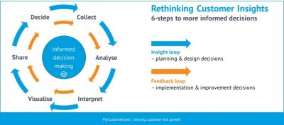 Rethink customer insight - Future of Sport
