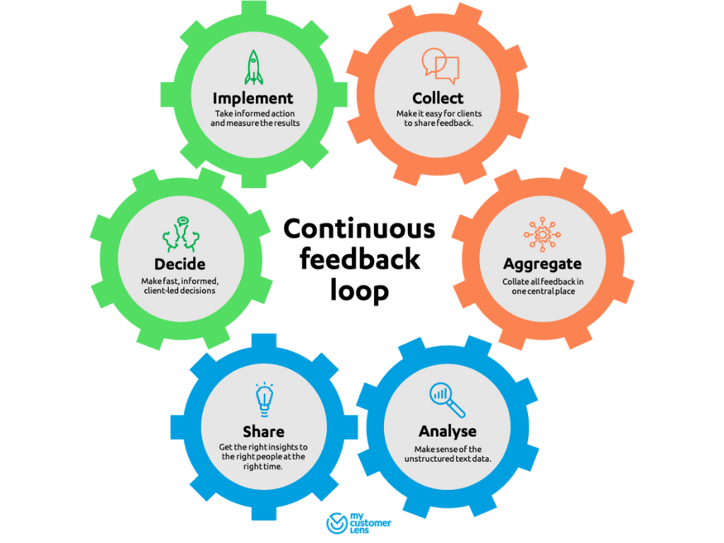 Client Listening Programmes - Continuous Feedback Loop - My Customer Lens